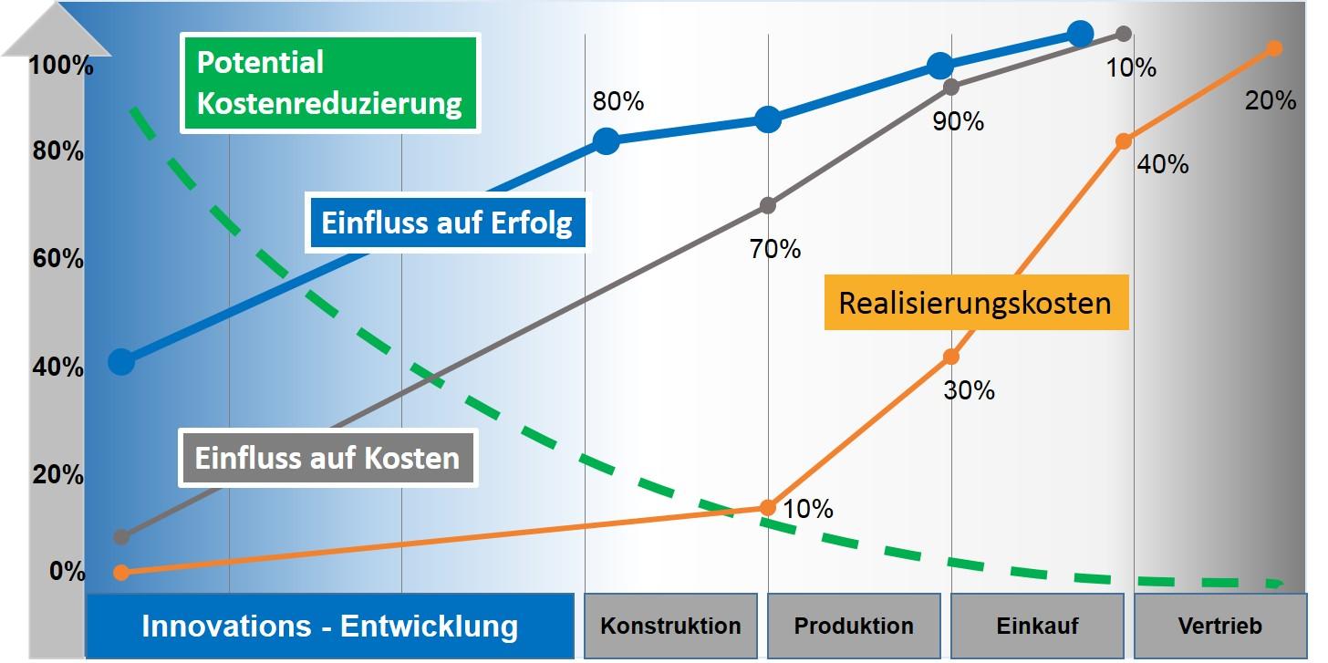 kosten-entwicklung